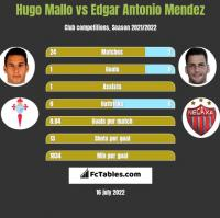 Hugo Mallo vs Edgar Antonio Mendez h2h player stats