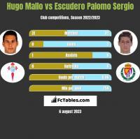 Hugo Mallo vs Escudero Palomo Sergio h2h player stats