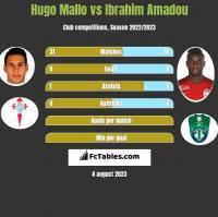 Hugo Mallo vs Ibrahim Amadou h2h player stats
