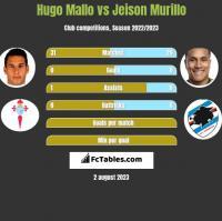 Hugo Mallo vs Jeison Murillo h2h player stats