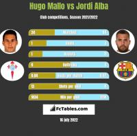 Hugo Mallo vs Jordi Alba h2h player stats