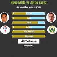 Hugo Mallo vs Jorge Saenz h2h player stats