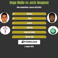 Hugo Mallo vs Joris Gnagnon h2h player stats