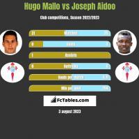Hugo Mallo vs Joseph Aidoo h2h player stats