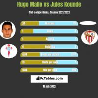 Hugo Mallo vs Jules Kounde h2h player stats