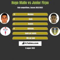 Hugo Mallo vs Junior Firpo h2h player stats