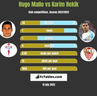 Hugo Mallo vs Karim Rekik h2h player stats