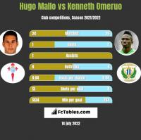 Hugo Mallo vs Kenneth Omeruo h2h player stats