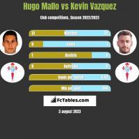 Hugo Mallo vs Kevin Vazquez h2h player stats