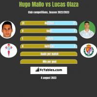 Hugo Mallo vs Lucas Olaza h2h player stats