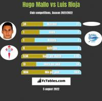 Hugo Mallo vs Luis Rioja h2h player stats
