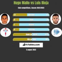 Hugo Mallo vs Luis Rioja h2h player stats