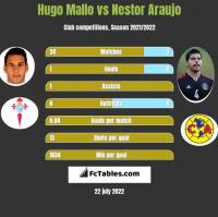 Hugo Mallo vs Nestor Araujo h2h player stats