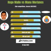 Hugo Mallo vs Manu Morlanes h2h player stats