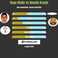 Hugo Mallo vs Ronald Araujo h2h player stats