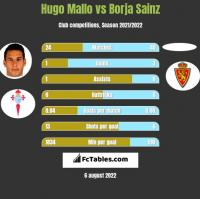 Hugo Mallo vs Borja Sainz h2h player stats