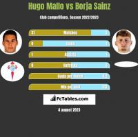 Hugo Mallo vs Borja Sainz h2h player stats