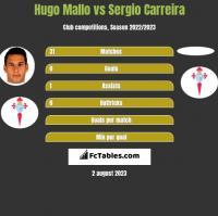 Hugo Mallo vs Sergio Carreira h2h player stats