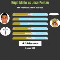 Hugo Mallo vs Jose Fontan h2h player stats
