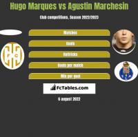 Hugo Marques vs Agustin Marchesin h2h player stats