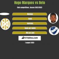 Hugo Marques vs Beto h2h player stats