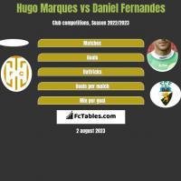 Hugo Marques vs Daniel Fernandes h2h player stats