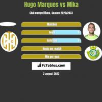 Hugo Marques vs Mika h2h player stats