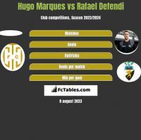 Hugo Marques vs Rafael Defendi h2h player stats