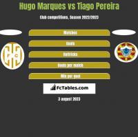 Hugo Marques vs Tiago Pereira h2h player stats