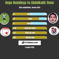 Hugo Rodallega vs Abdulkadir Omur h2h player stats
