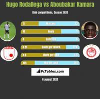 Hugo Rodallega vs Aboubakar Kamara h2h player stats