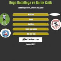 Hugo Rodallega vs Burak Calik h2h player stats