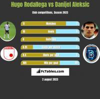 Hugo Rodallega vs Danijel Aleksić h2h player stats