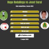 Hugo Rodallega vs Josef Sural h2h player stats
