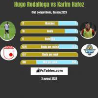 Hugo Rodallega vs Karim Hafez h2h player stats