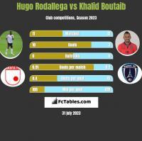 Hugo Rodallega vs Khalid Boutaib h2h player stats