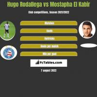 Hugo Rodallega vs Mostapha El Kabir h2h player stats