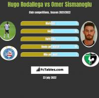 Hugo Rodallega vs Omer Sismanoglu h2h player stats