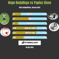 Hugo Rodallega vs Papiss Cisse h2h player stats