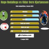 Hugo Rodallega vs Vidar Oern Kjartansson h2h player stats