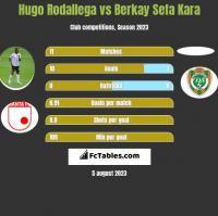Hugo Rodallega vs Berkay Sefa Kara h2h player stats