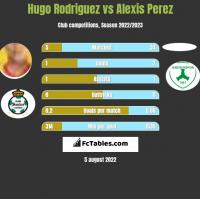 Hugo Rodriguez vs Alexis Perez h2h player stats