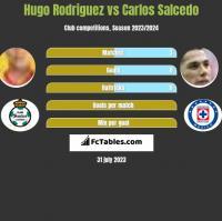 Hugo Rodriguez vs Carlos Salcedo h2h player stats