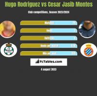 Hugo Rodriguez vs Cesar Jasib Montes h2h player stats