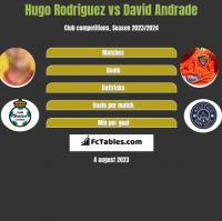 Hugo Rodriguez vs David Andrade h2h player stats
