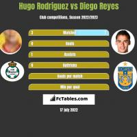 Hugo Rodriguez vs Diego Reyes h2h player stats
