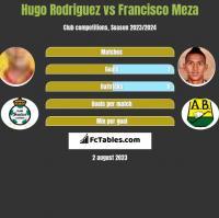 Hugo Rodriguez vs Francisco Meza h2h player stats