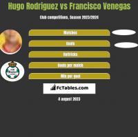 Hugo Rodriguez vs Francisco Venegas h2h player stats
