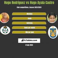 Hugo Rodriguez vs Hugo Ayala Castro h2h player stats