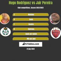 Hugo Rodriguez vs Jair Pereira h2h player stats